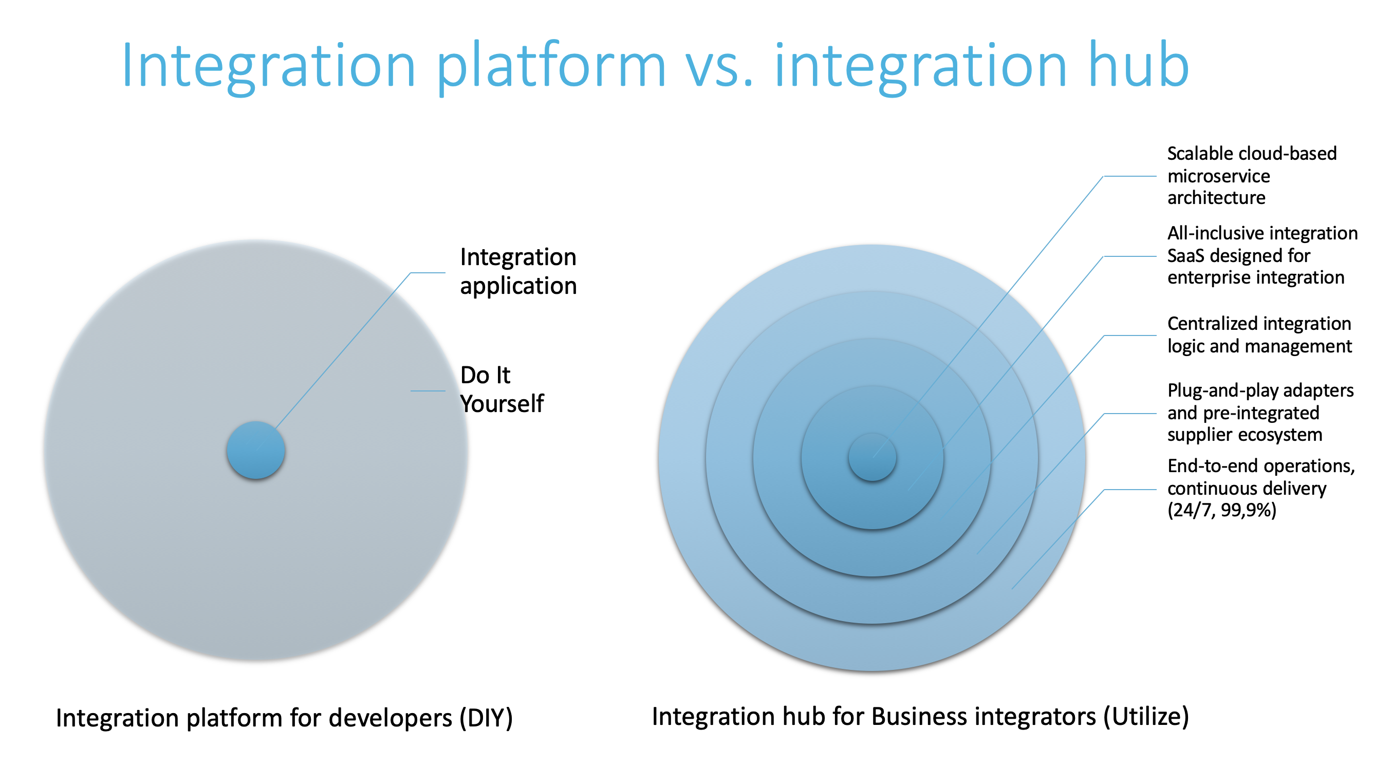 Quick guide to cloud integrations